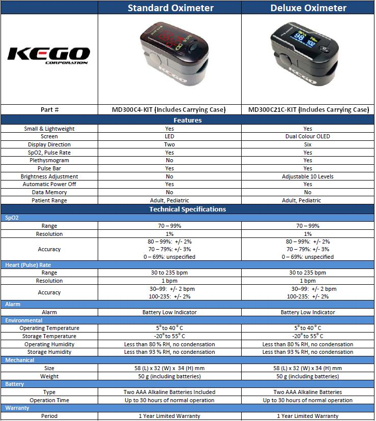 KEGO Accessories : # MD300C4-KIT ChoiceMMed Finger Pulse